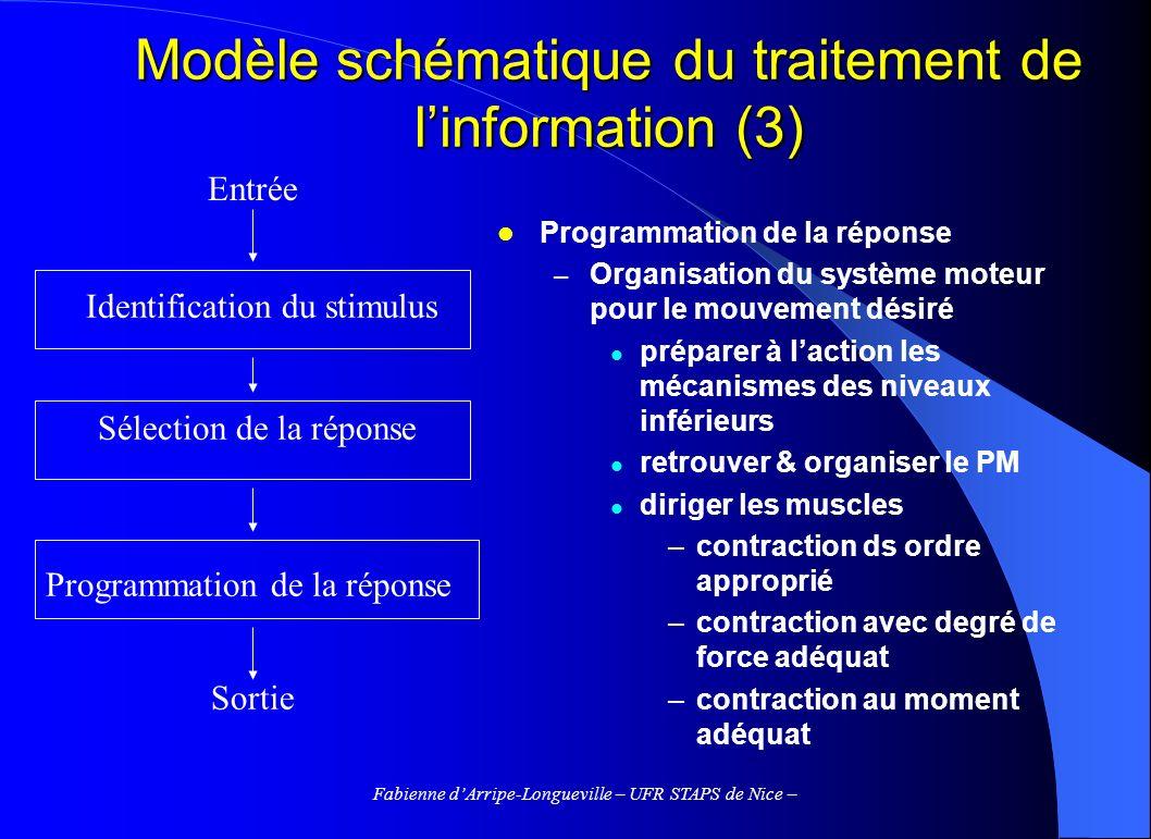 Fabienne dArripe-Longueville – UFR STAPS de Nice – Modèle schématique du traitement de linformation (3) Programmation de la réponse – Organisation du