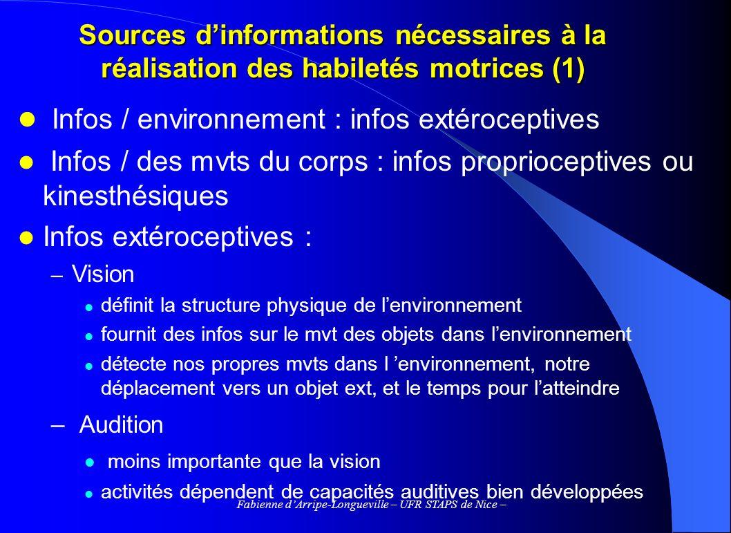 Fabienne dArripe-Longueville – UFR STAPS de Nice – Sources dinformations nécessaires à la réalisation des habiletés motrices (1) Infos / environnement