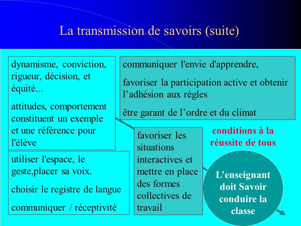 La transmission de savoirs (suite) Lenseignant doit Savoir conduire la classe conditions à la réussite de tous dynamisme, conviction, rigueur, décisio