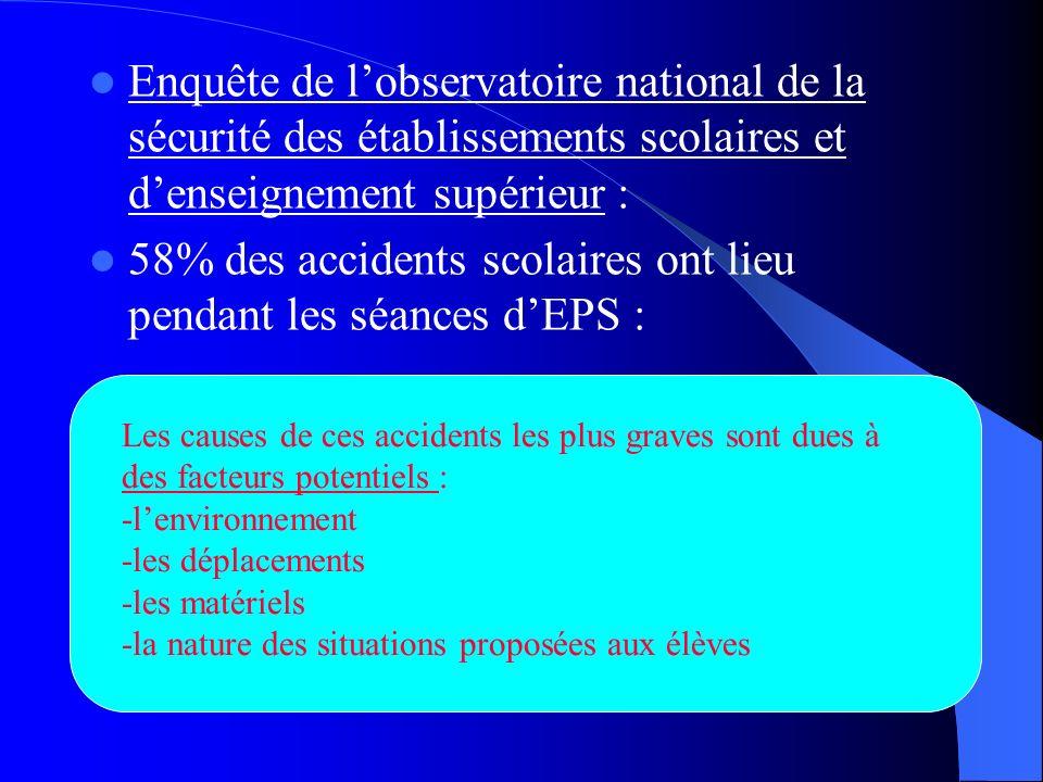 Enquête de lobservatoire national de la sécurité des établissements scolaires et denseignement supérieur : 58% des accidents scolaires ont lieu pendan