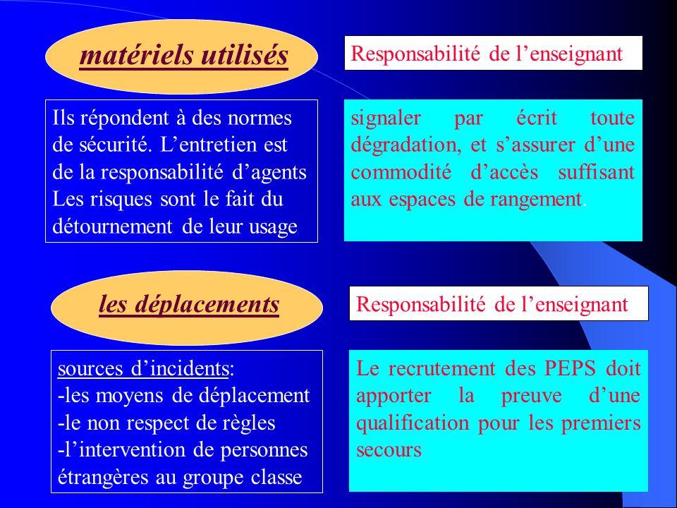 les déplacements Responsabilité de lenseignant sources dincidents: -les moyens de déplacement -le non respect de règles -lintervention de personnes ét