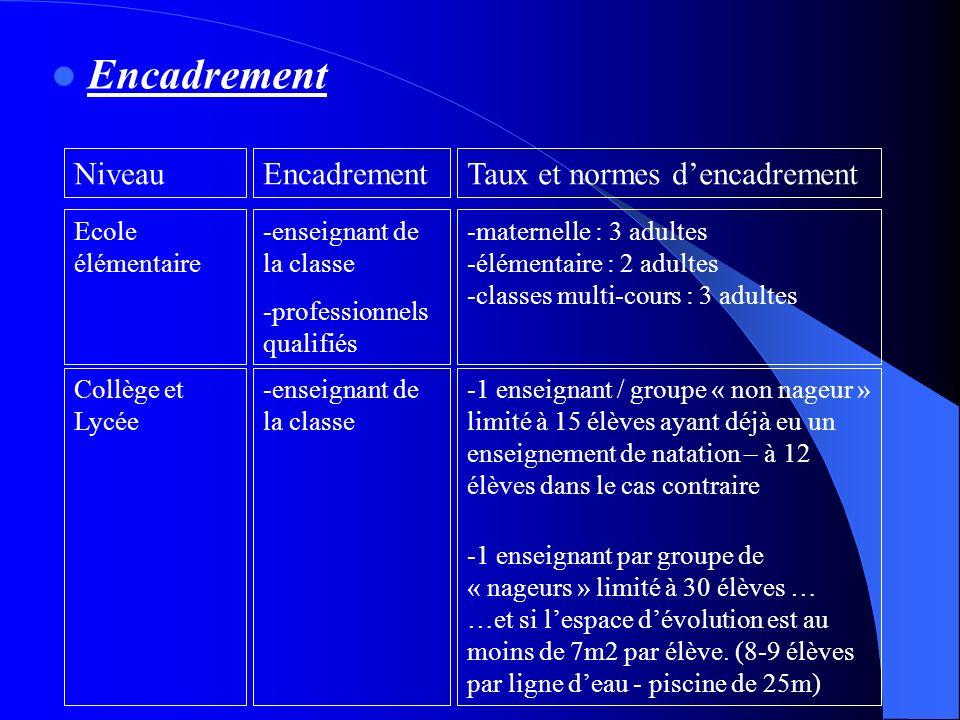 Encadrement NiveauEncadrementTaux et normes dencadrement Ecole élémentaire -enseignant de la classe -professionnels qualifiés -maternelle : 3 adultes