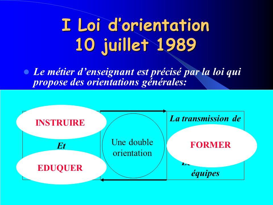 La transmission du savoir Et La transmissions de valeurs I Loi dorientation 10 juillet 1989 Le métier denseignant est précisé par la loi qui propose d