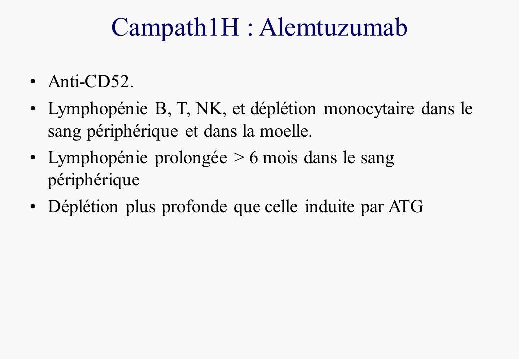 Campath1H : Alemtuzumab Anti-CD52. Lymphopénie B, T, NK, et déplétion monocytaire dans le sang périphérique et dans la moelle. Lymphopénie prolongée >
