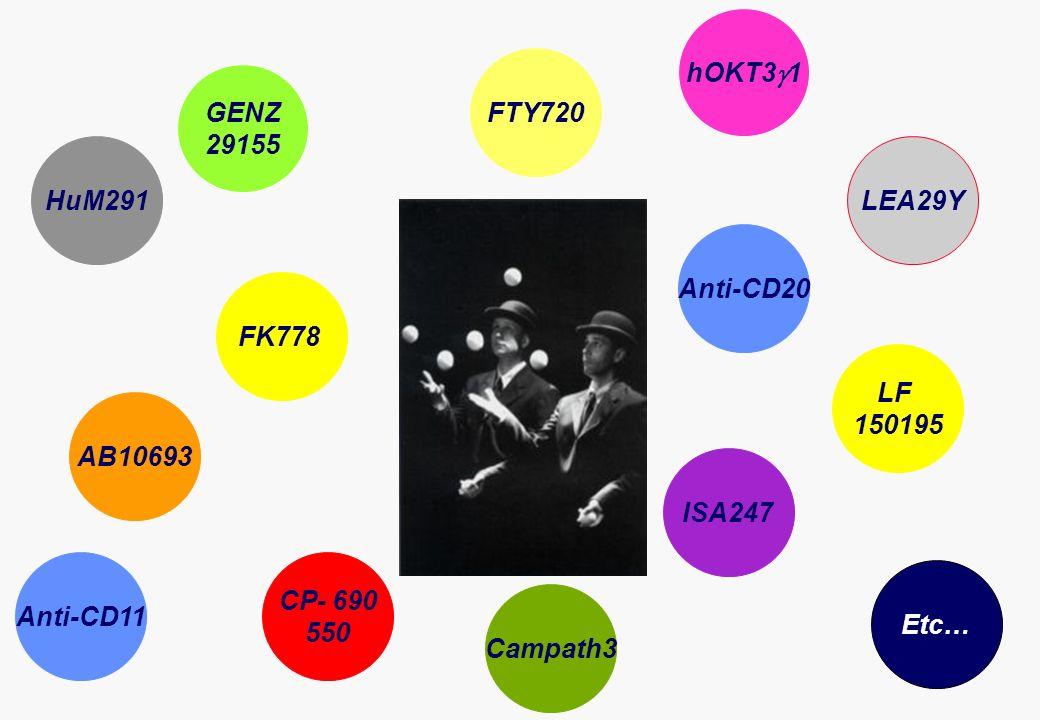 FTY720 FK778 CP- 690 550 AB10693 Anti-CD20 LEA29Y ISA247 GENZ 29155 LF 150195 Etc… HuM291 Campath3 hOKT3 1 Anti-CD11