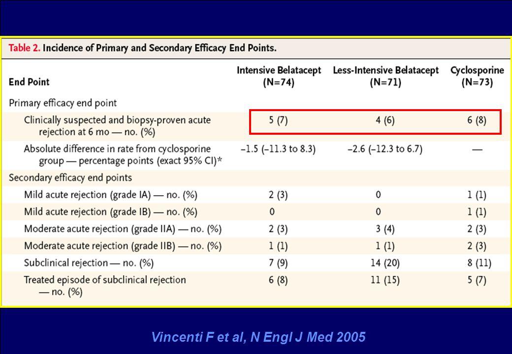 Vincenti F et al, N Engl J Med 2005