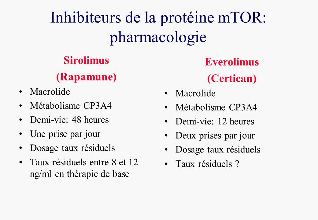 Inhibiteurs de la protéine mTOR: pharmacologie Sirolimus (Rapamune) Macrolide Métabolisme CP3A4 Demi-vie: 48 heures Une prise par jour Dosage taux résiduels Taux résiduels entre 8 et 12 ng/ml en thérapie de base Everolimus (Certican) Macrolide Métabolisme CP3A4 Demi-vie: 12 heures Deux prises par jour Dosage taux résiduels Taux résiduels ?