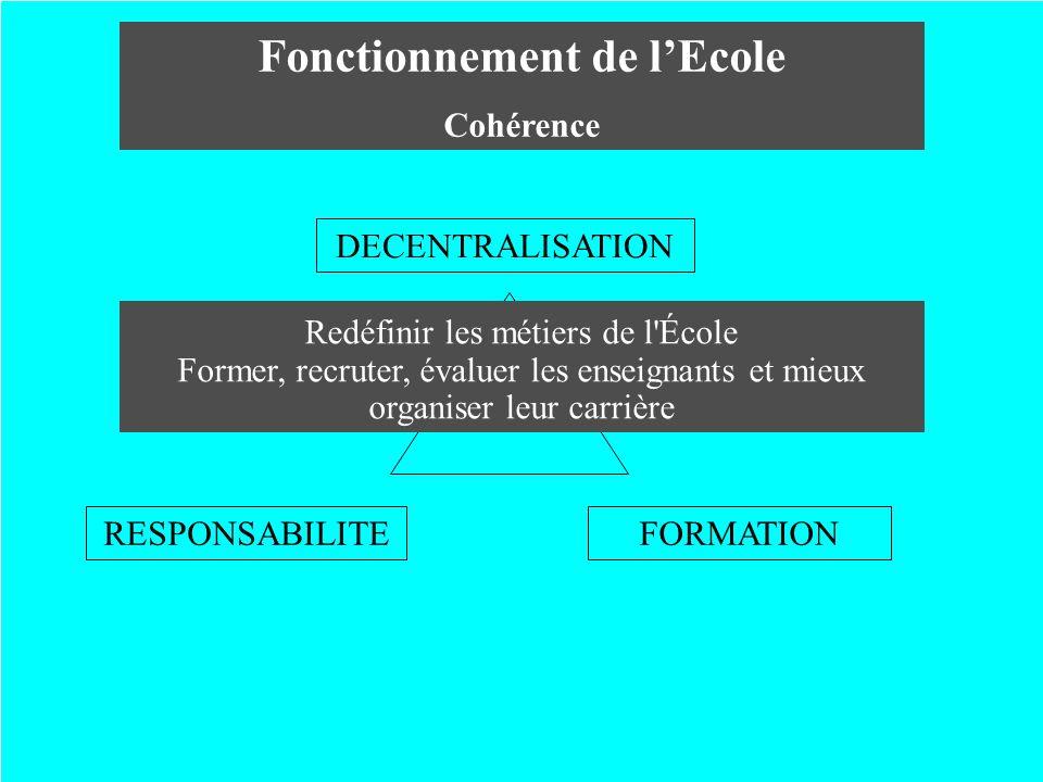 Fonctionnement de lEcole Cohérence DECENTRALISATION RESPONSABILITEFORMATION Définir et répartir les rôles et les responsabilités respectifs de lÉtat e
