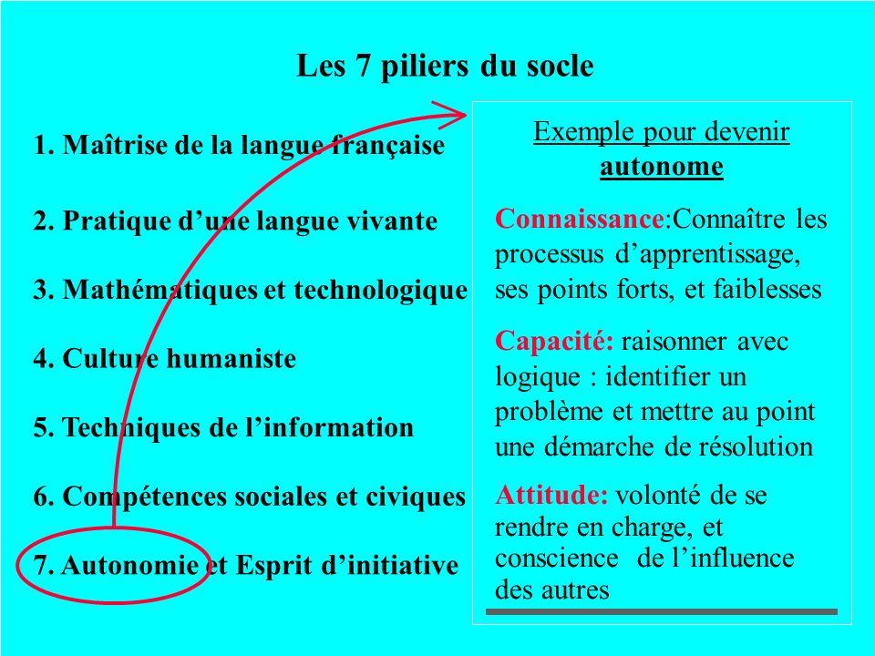 Les 7 piliers du socle 1. Maîtrise de la langue française 2. Pratique dune langue vivante 3. Mathématiques et technologique 4. Culture humaniste 5. Te
