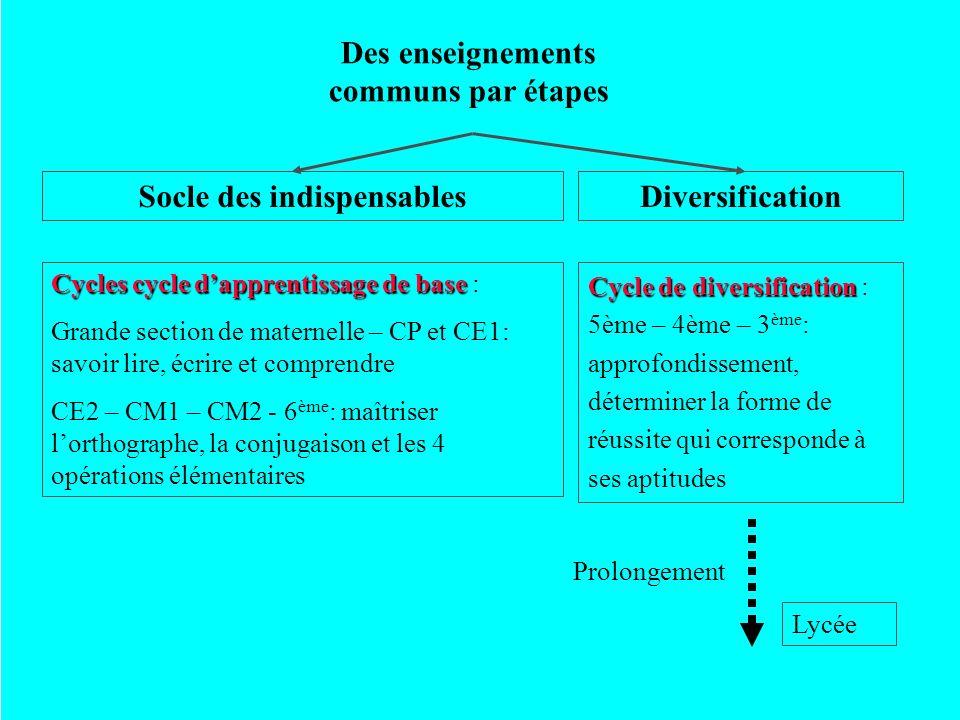 Des enseignements communs par étapes Socle des indispensablesDiversification Cycles cycle dapprentissage de base Cycles cycle dapprentissage de base :