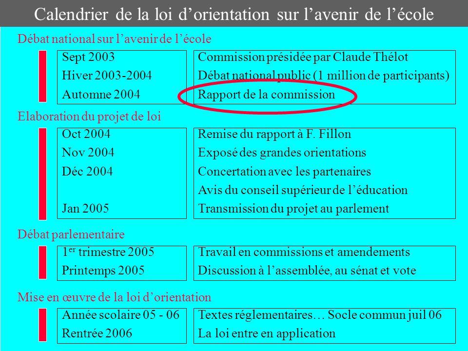 Le rapport Claude Thélot La Loi dorientation sur léducation ou « loi Jospin » (mars 1989) Luc Ferry Sept 2003 confie à C.Thélot 2 missions: Réunions publiques 2003 et 2004 -acteurs du système éducatif.