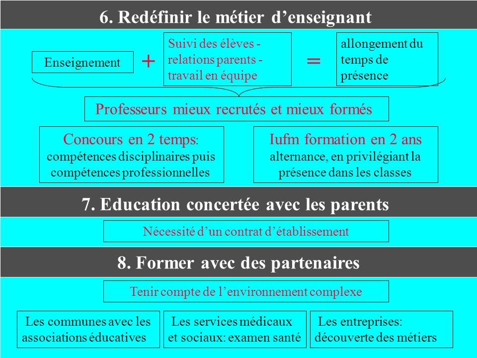 6. Redéfinir le métier denseignant Enseignement Suivi des élèves - relations parents - travail en équipe + allongement du temps de présence = Professe