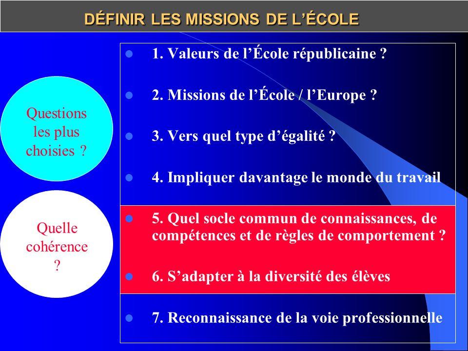 Les 7 piliers du socle 1.Maîtrise de la langue française 2.