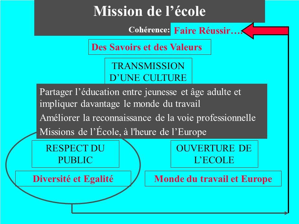 Mission de lécole Cohérence: TRANSMISSION DUNE CULTURE Des Savoirs et des Valeurs RESPECT DU PUBLIC Diversité et Egalité OUVERTURE DE LECOLE Monde du