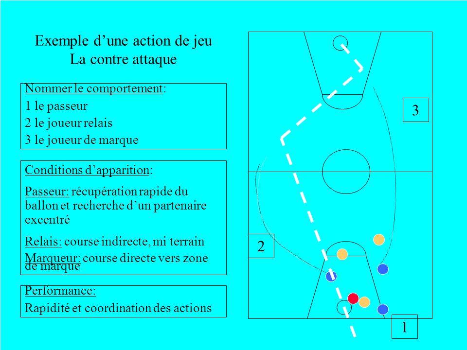 Exemple dune action de jeu La contre attaque 1 2 3 Nommer le comportement: 1 le passeur 2 le joueur relais 3 le joueur de marque Conditions dapparitio