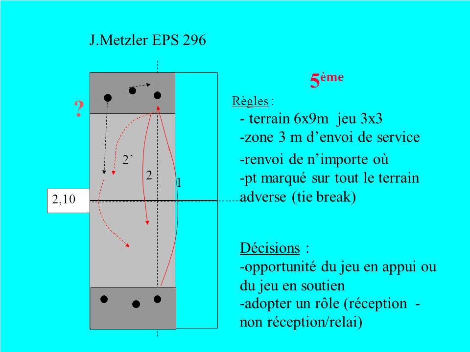 J.Metzler EPS 296 5 ème Règles : ? 2,10 2 1 2 - terrain 6x9m jeu 3x3 -zone 3 m denvoi de service Décisions : -opportunité du jeu en appui ou du jeu en