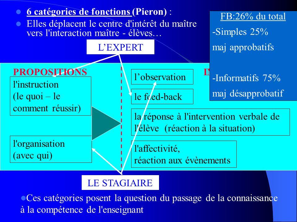 6 catégories de fonctions (Pieron) : Elles déplacent le centre d'intérêt du maître vers l'interaction maître - élèves… l'instruction (le quoi – le com