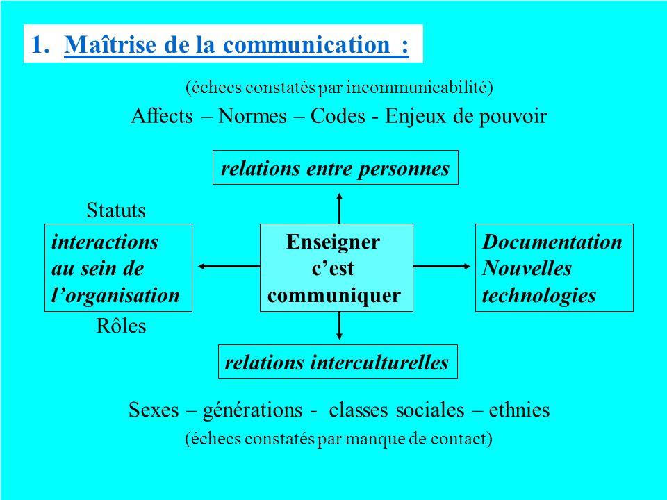 1.Maîtrise de la communication : relations entre personnes relations interculturelles Affects – Normes – Codes - Enjeux de pouvoir Sexes – générations