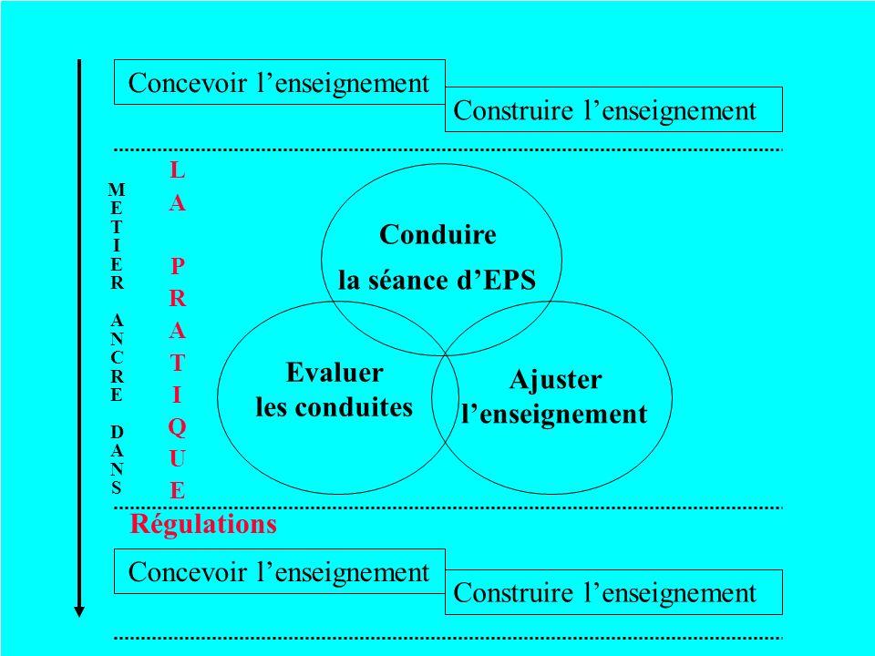Conduire la séance dEPS Evaluer les conduites Ajuster lenseignement Concevoir lenseignement Construire lenseignement Concevoir lenseignement Construir