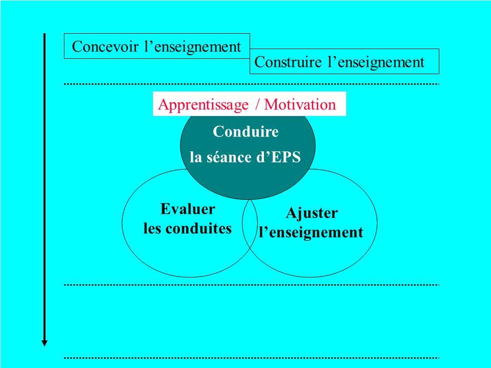 Evaluer les conduites Ajuster lenseignement Conduire la séance dEPS Apprentissage / Motivation Concevoir lenseignement Construire lenseignement
