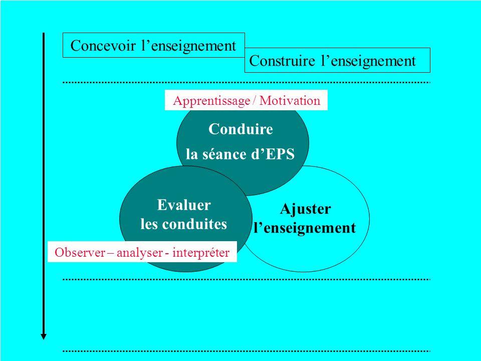 Ajuster lenseignement Conduire la séance dEPS Evaluer les conduites Observer – analyser - interpréter Apprentissage / Motivation Concevoir lenseigneme