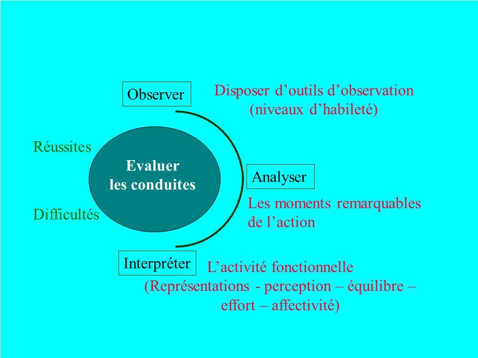 Observer Analyser Interpréter Difficultés Réussites Disposer doutils dobservation (niveaux dhabileté) Les moments remarquables de laction Lactivité fo
