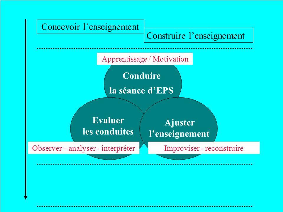 Conduire la séance dEPS Evaluer les conduites Observer – analyser - interpréter Apprentissage / Motivation Ajuster lenseignement Improviser - reconstr