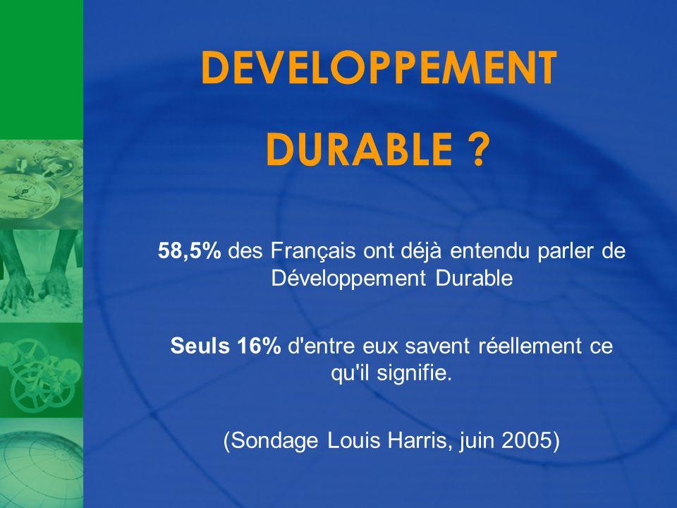 DEVELOPPEMENT DURABLE ? 58,5% des Français ont déjà entendu parler de Développement Durable Seuls 16% d'entre eux savent réellement ce qu'il signifie.