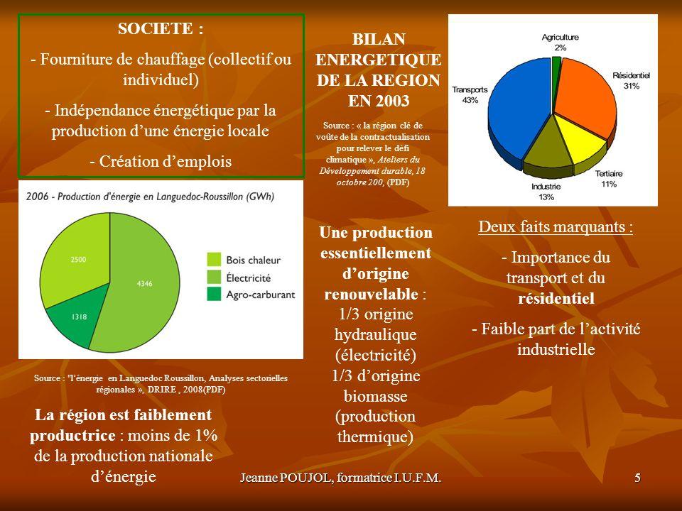Jeanne POUJOL, formatrice I.U.F.M.6 ENVIRONNEMENT : - « Bilan CO2 neutre » - Pollution atmosphérique réduite - Entretien des forêts et des paysages Languedoc Roussillon Source : « la région clé de voûte de la contractualisation pour relever le défi climatique », Ateliers du Développement durable, 18 octobre 200, (PDF) Source : « le bois énergie en Europe et dans le monde », Institut technique Européen du bois énergie, 2003( PDF)