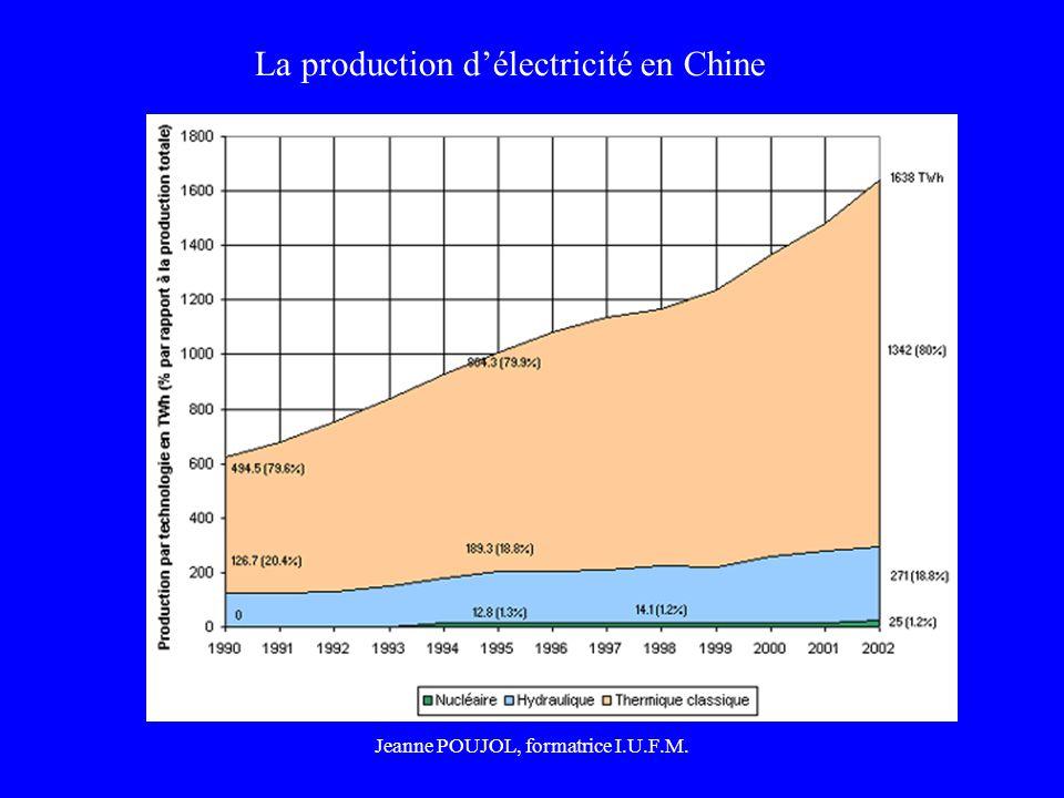 Jeanne POUJOL, formatrice I.U.F.M. La production délectricité en Chine