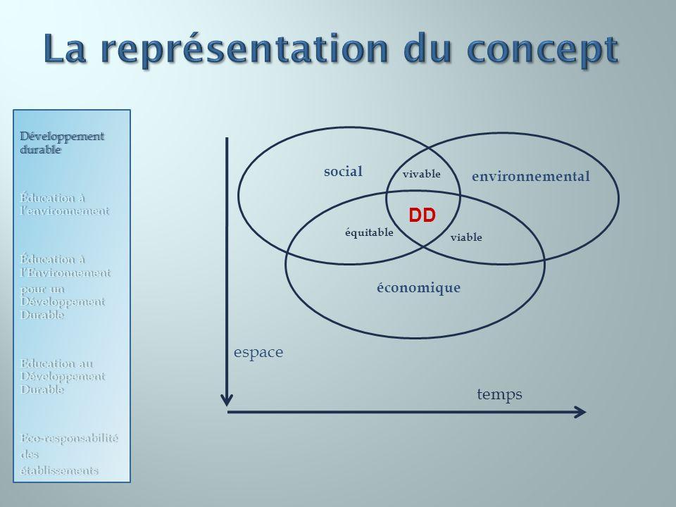 social environnemental vivable équitable viable économique DD espace temps Développement durable Éducation à lenvironnement Éducation à lEnvironnement