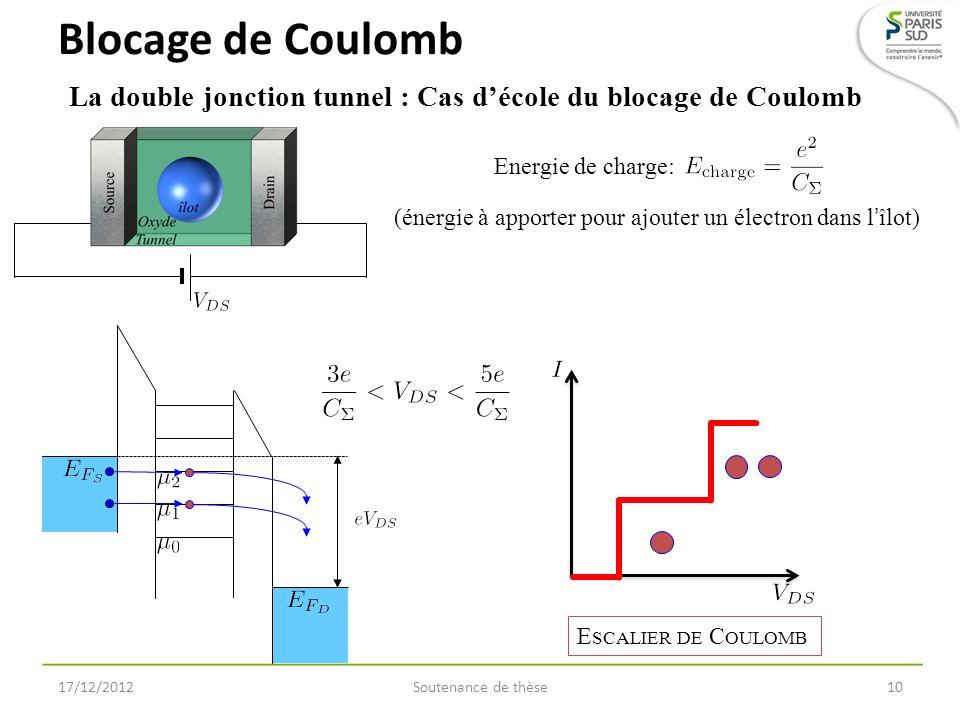 Soutenance de thèse10 La double jonction tunnel : Cas décole du blocage de Coulomb Blocage de Coulomb 17/12/2012 Energie de charge: (énergie à apporte
