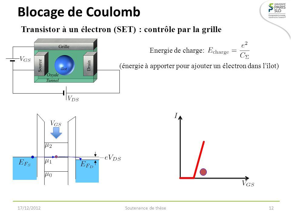 Blocage de Coulomb Soutenance de thèse1217/12/2012 Transistor à un électron (SET) : contrôle par la grille Energie de charge: (énergie à apporter pour