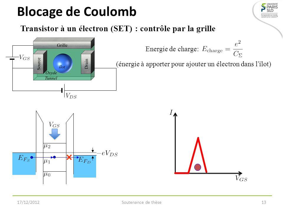 Blocage de Coulomb Soutenance de thèse1317/12/2012 Transistor à un électron (SET) : contrôle par la grille Energie de charge: (énergie à apporter pour