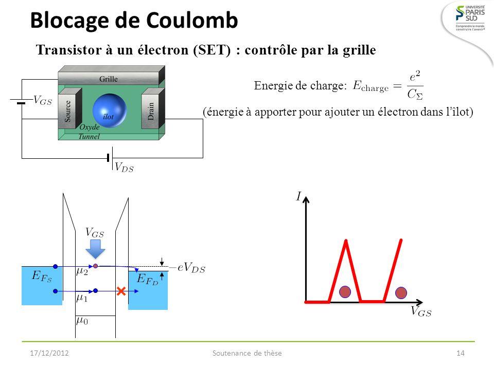 Blocage de Coulomb Soutenance de thèse1417/12/2012 Transistor à un électron (SET) : contrôle par la grille Energie de charge: (énergie à apporter pour