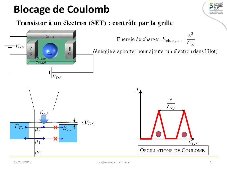 Blocage de Coulomb Soutenance de thèse15 Transistor à un électron (SET) : contrôle par la grille 17/12/2012 O SCILLATIONS DE C OULOMB Energie de charg