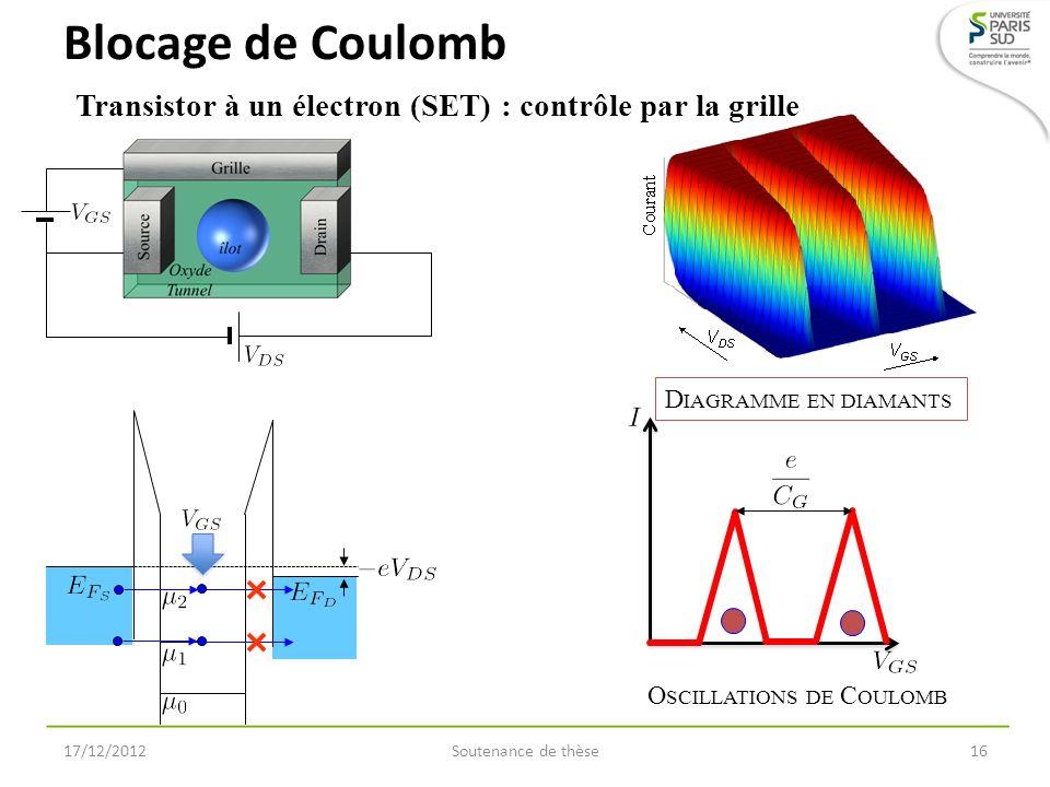 Blocage de Coulomb Soutenance de thèse16 Transistor à un électron (SET) : contrôle par la grille 17/12/2012 O SCILLATIONS DE C OULOMB D IAGRAMME EN DI
