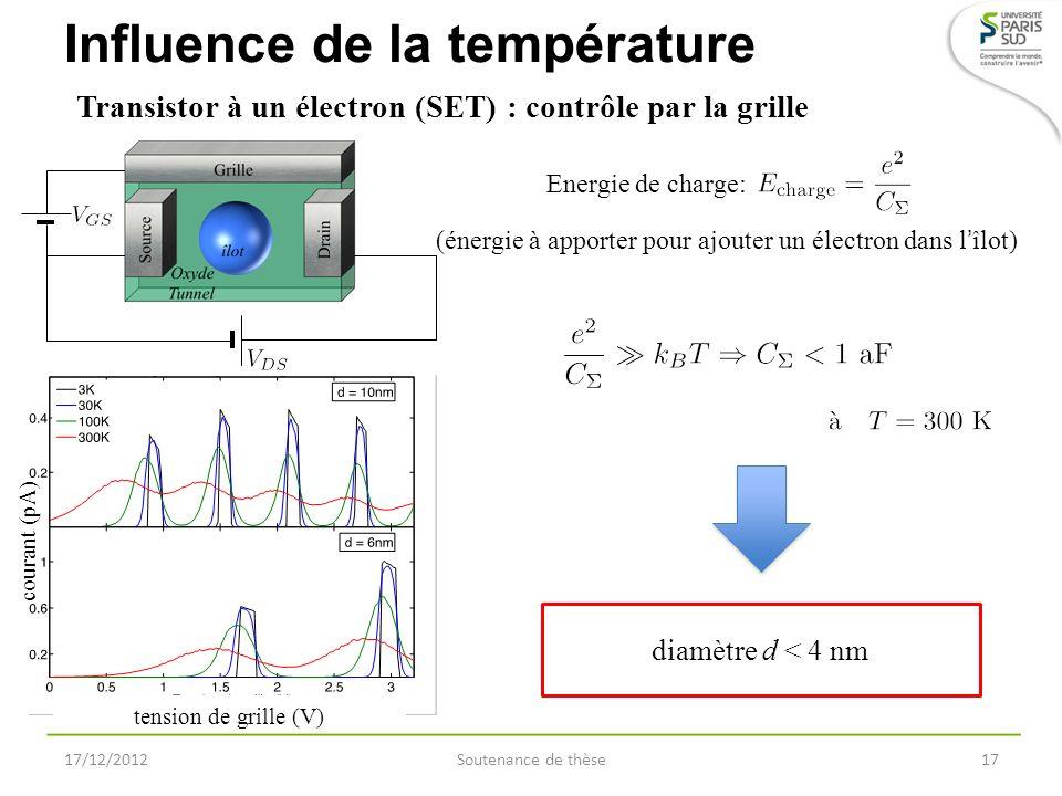 Influence de la température 17/12/2012Soutenance de thèse17 Transistor à un électron (SET) : contrôle par la grille tension de grille (V) courant (pA)