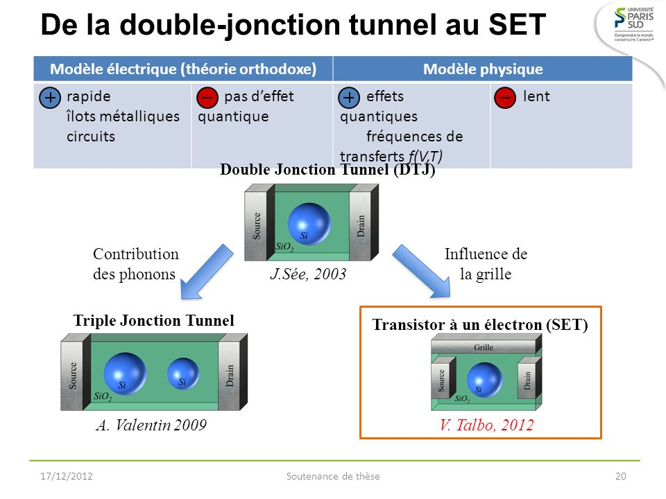 De la double-jonction tunnel au SET 17/12/2012Soutenance de thèse20 Contribution des phonons Influence de la grille Modèle électrique (théorie orthodo