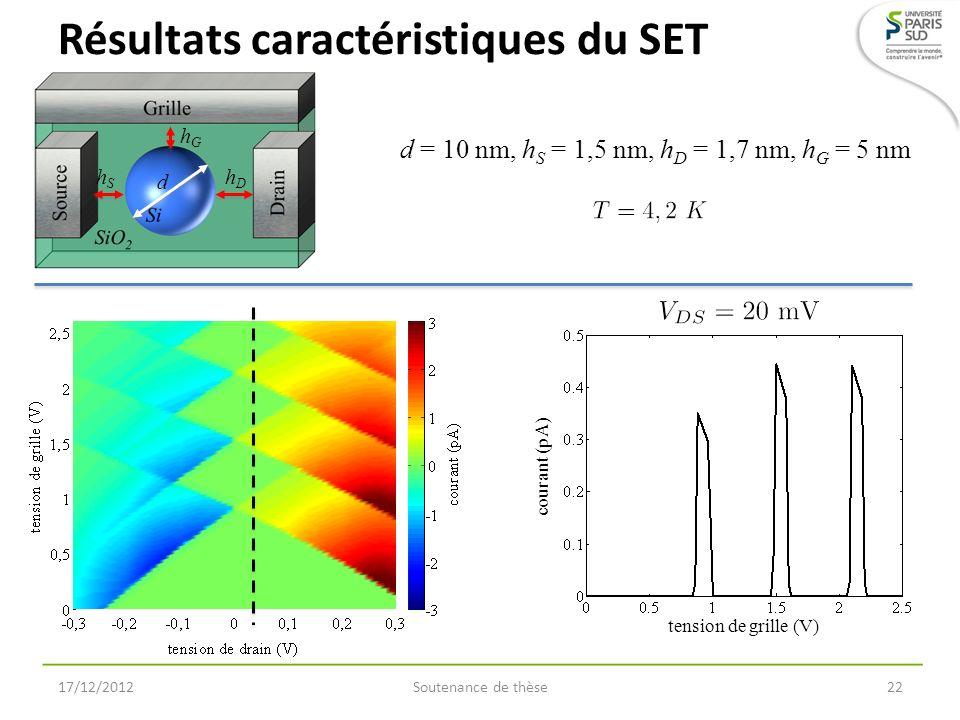 Résultats caractéristiques du SET 17/12/2012Soutenance de thèse22 d = 10 nm, h S = 1,5 nm, h D = 1,7 nm, h G = 5 nm tension de grille (V) courant (pA)