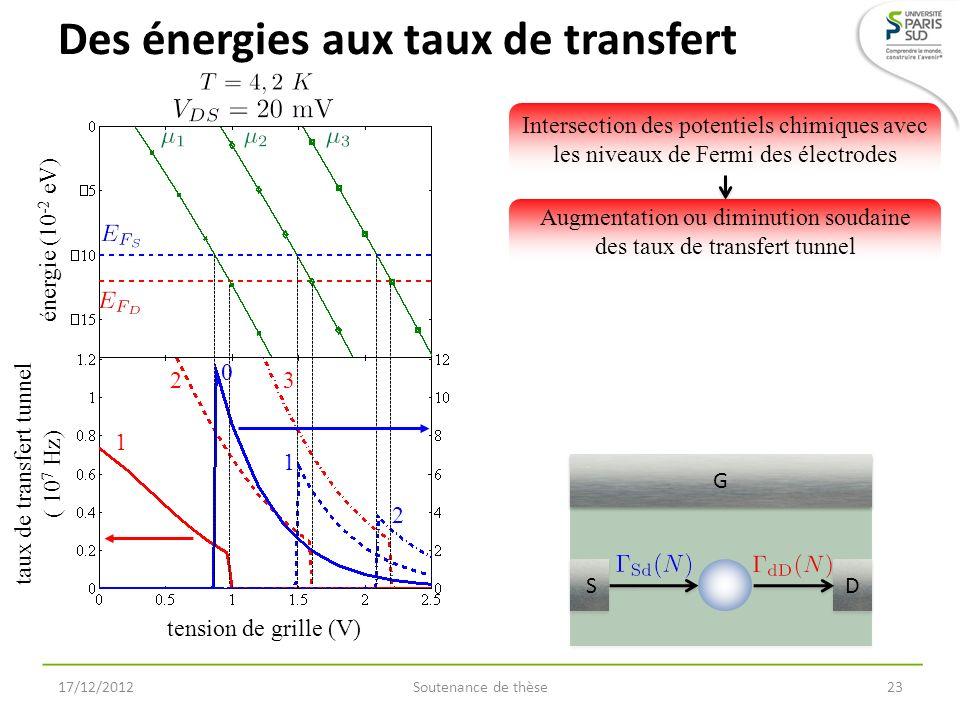 Des énergies aux taux de transfert 17/12/2012Soutenance de thèse23 tension de grille (V) énergie (10 -2 eV) taux de transfert tunnel ( 10 7 Hz) S S D