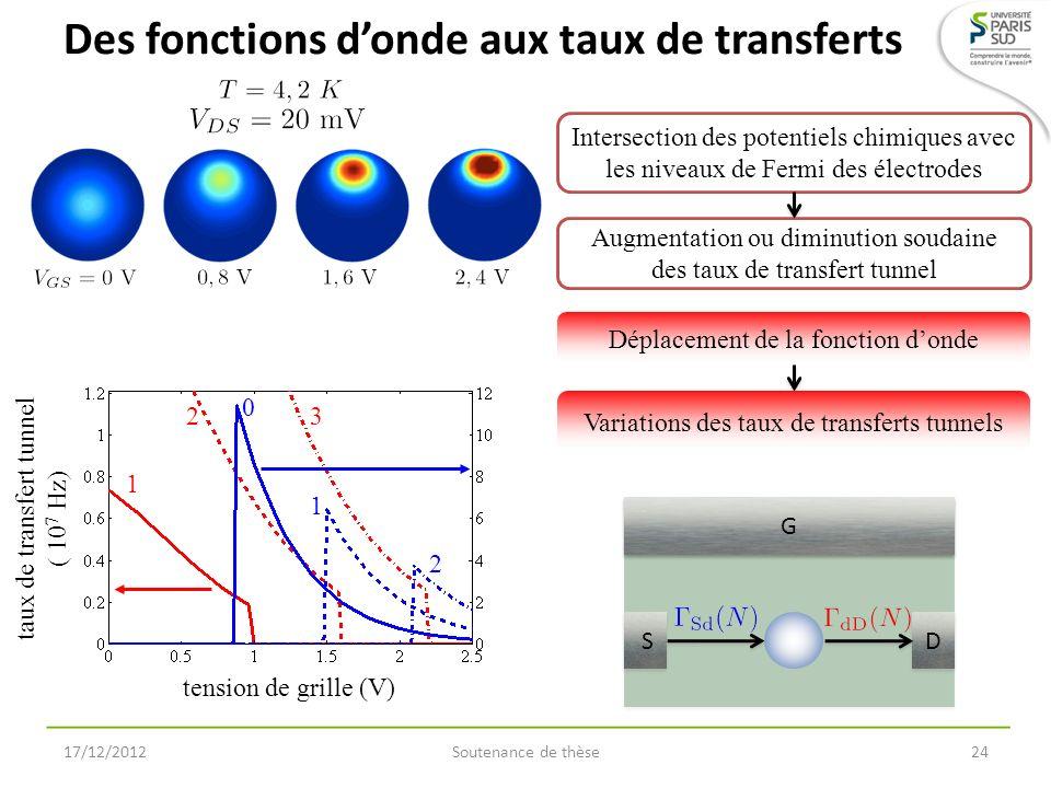 17/12/2012Soutenance de thèse24 Des fonctions donde aux taux de transferts tension de grille (V) taux de transfert tunnel ( 10 7 Hz) 0 1 2 1 2 3 S S D
