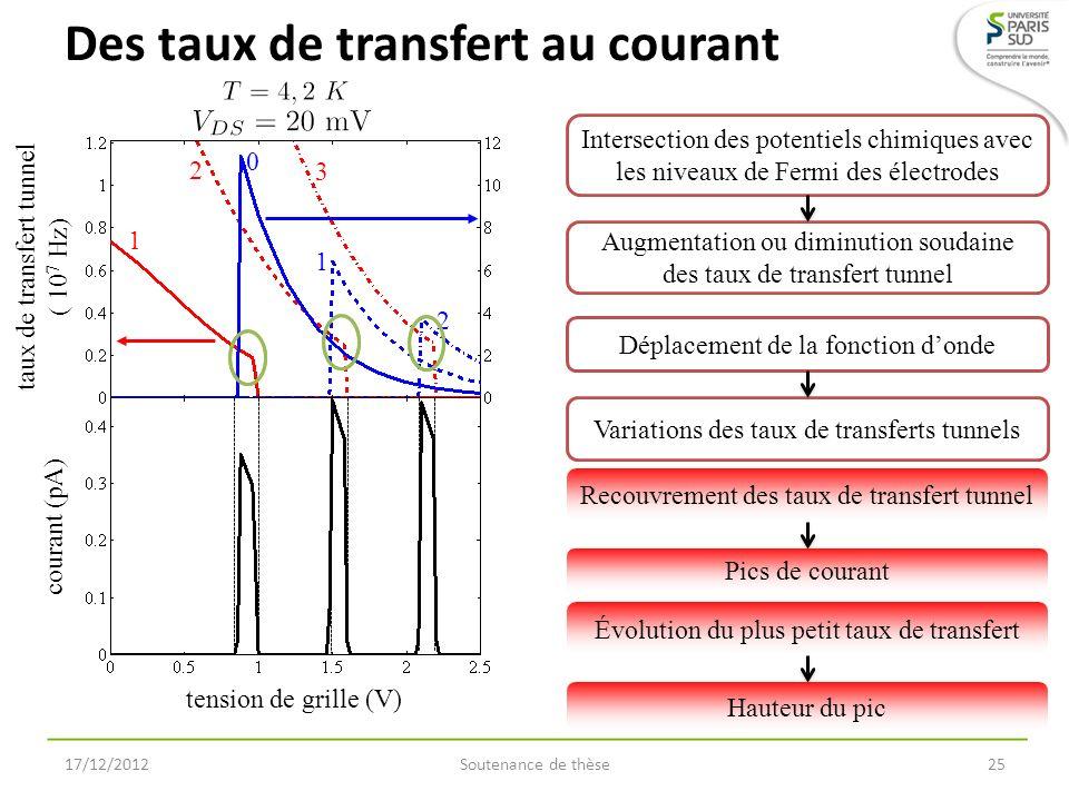 Des taux de transfert au courant 17/12/2012Soutenance de thèse25 tension de grille (V) taux de transfert tunnel ( 10 7 Hz) courant (pA) Intersection d