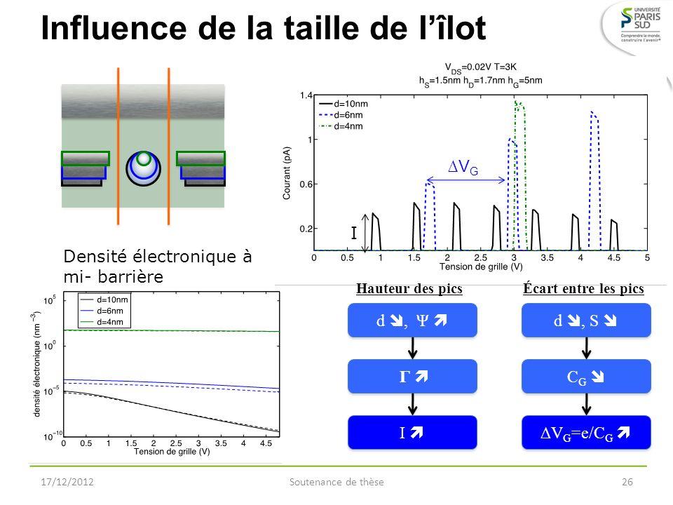 Influence de la taille de lîlot Écart entre les pics d, S C G V G =e/C G VGVG Hauteur des pics d, Ψ I Γ Γ I I Densité électronique à mi- barrière 17/1