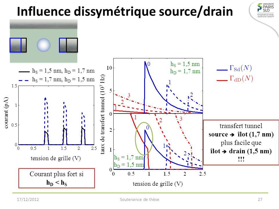 h S = 1,5 nm, h D = 1,7 nm tension de grille (V) courant (pA) h S = 1,7 nm, h D = 1,5 nm h S = 1,5 nm h D = 1,7 nm h S = 1,7 nm h D = 1,5 nm taux de t