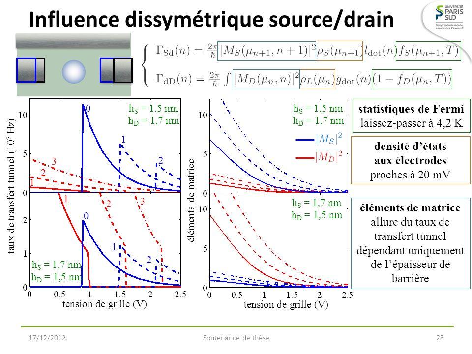taux de transfert tunnel (10 7 Hz) tension de grille (V) h S = 1,5 nm h D = 1,7 nm h S = 1,7 nm h D = 1,5 nm 0 1 2 1 2 3 0 1 2 1 2 3 Influence dissymé