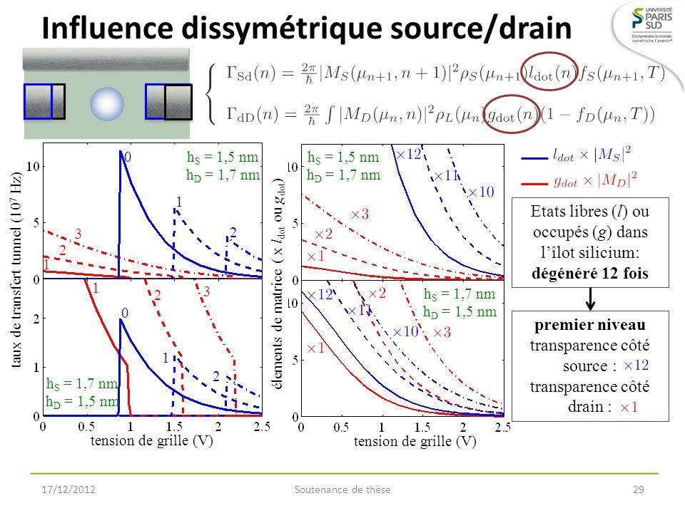 élements de matrice h S = 1,5 nm h D = 1,7 nm h S = 1,7 nm h D = 1,5 nm tension de grille (V) taux de transfert tunnel (10 7 Hz) tension de grille (V)