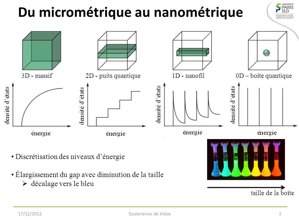 Du micrométrique au nanométrique 17/12/2012Soutenance de thèse3 3D - massif2D - puits quantique1D - nanofil0D – boîte quantique Discrétisation des niv