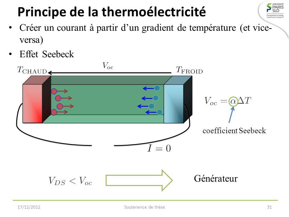 Principe de la thermoélectricité Créer un courant à partir dun gradient de température (et vice- versa) Effet Seebeck 17/12/2012Soutenance de thèse31