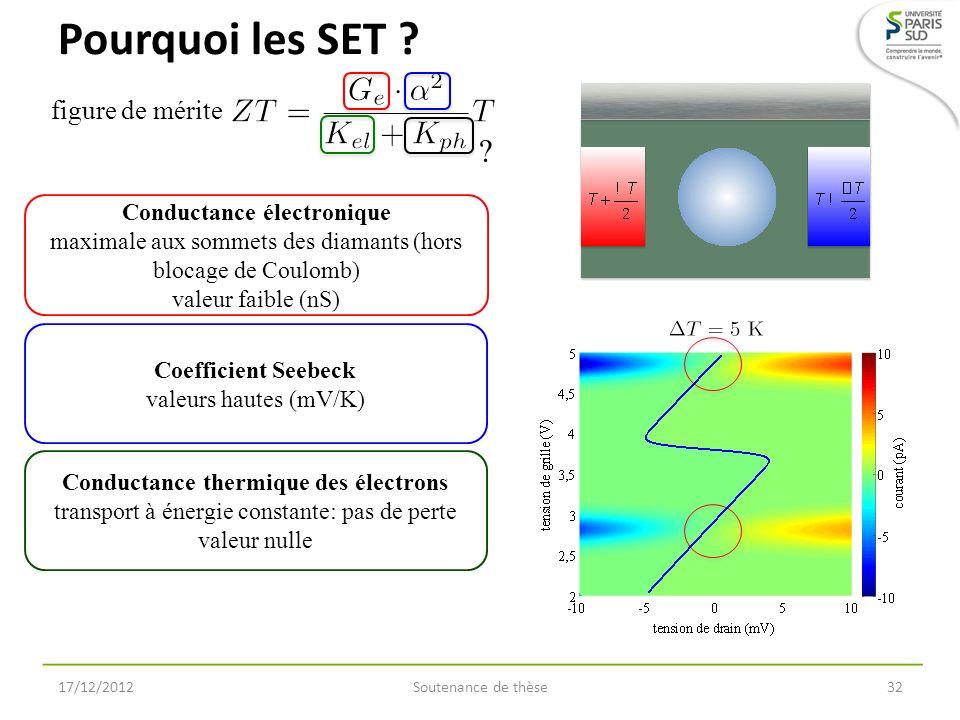 Pourquoi les SET ? 17/12/2012Soutenance de thèse32 Conductance électronique maximale aux sommets des diamants (hors blocage de Coulomb) valeur faible